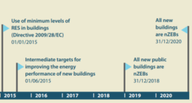 small_Key years for nearly Zero-Energy Buildings