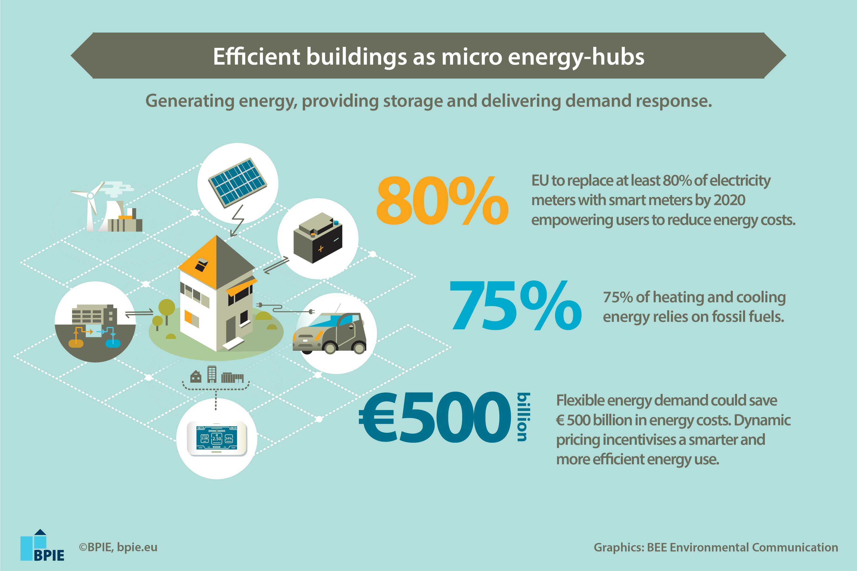 BPIE_Buildings_Infographic_2