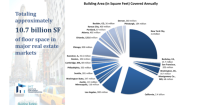 U.S. Building Area Covered Annually I_ - http___www.buildingrating.org_grap