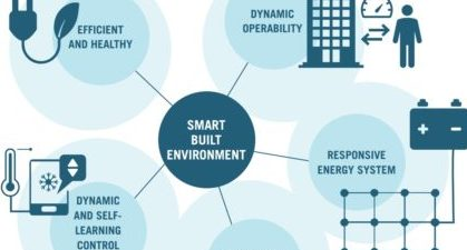 small Five pillars of a smart built environment (Source_ BPIE own analysis)
