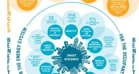 INFOGRAPHIC_BENEFITS OF SMART BUILDINGS