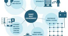 Five-pillars-of-a-smart-built-environment-Source_-BPIE-own-analysis-1
