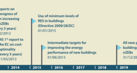Key-years-for-nearly-Zero-Energy-Buildings