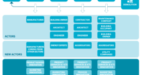 Mapping-the-building-process-its-actors-and-the-potential-innovation-Source-BPIE