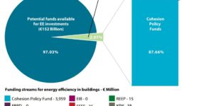 Overview-of-the-share-of-funding-streams-dedicated-to-energy-efficiency-in-buildings-in-the-CESEC-region