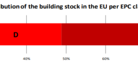 Distribution of the building stock in the EU per EPC class